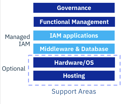 Making a Business Case for Managed IAM