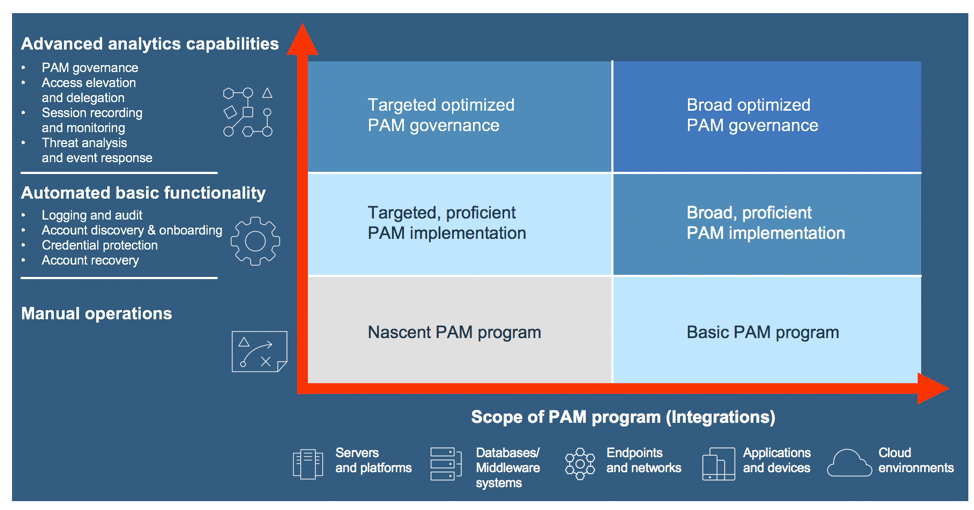 Shows how an organization can improve PAM functionality maturity and adoption