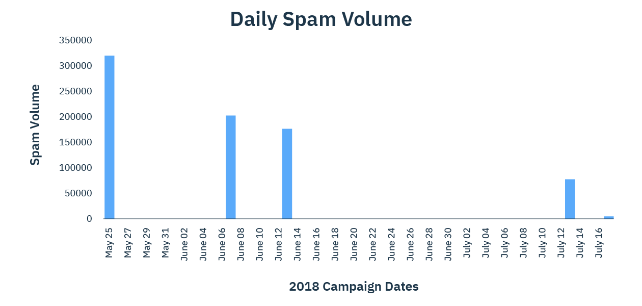 Daily Spam Volume