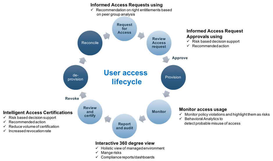 The lifecycle of user access, from request to recertification