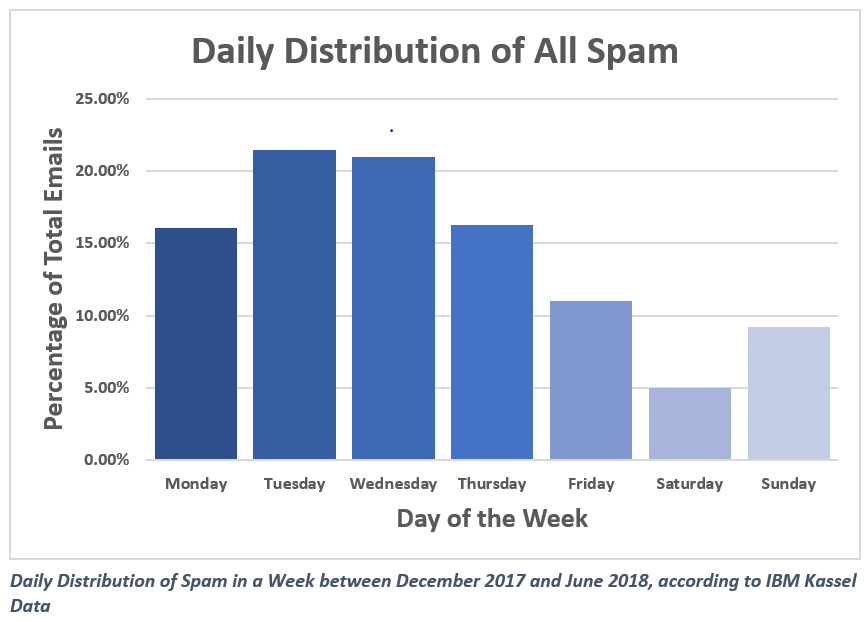 Spam Data, Incident Response