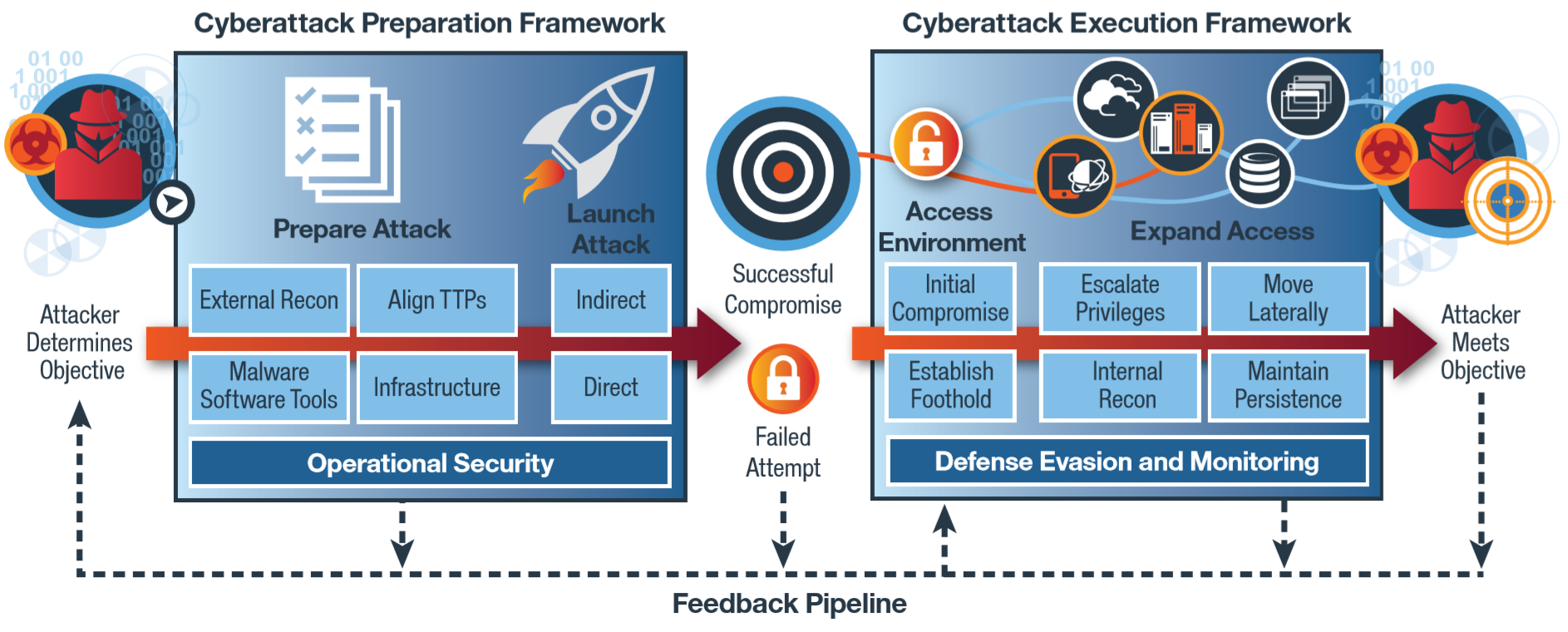 Figure 2: X-Force IRIS Cyberattack Preparation and Execution Frameworks