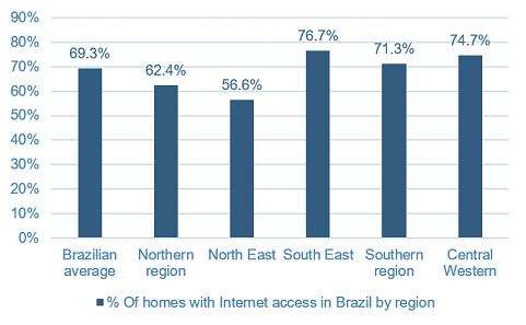 Brazil malware landscape