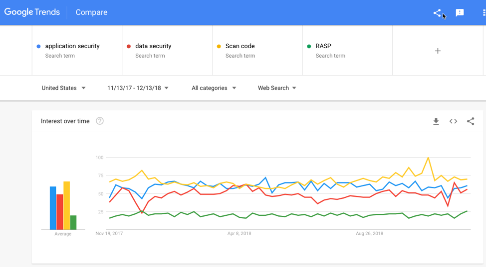Application Security Search Terms (Google Trends)