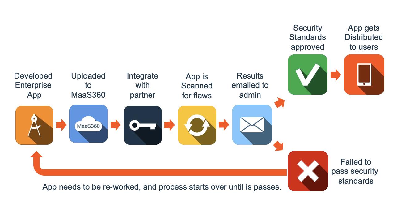 App Approval Workflow Diagram