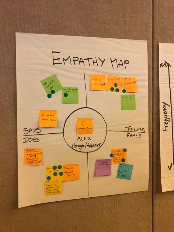 Empathy Map showcasing what a user thinks, says, does, and feels