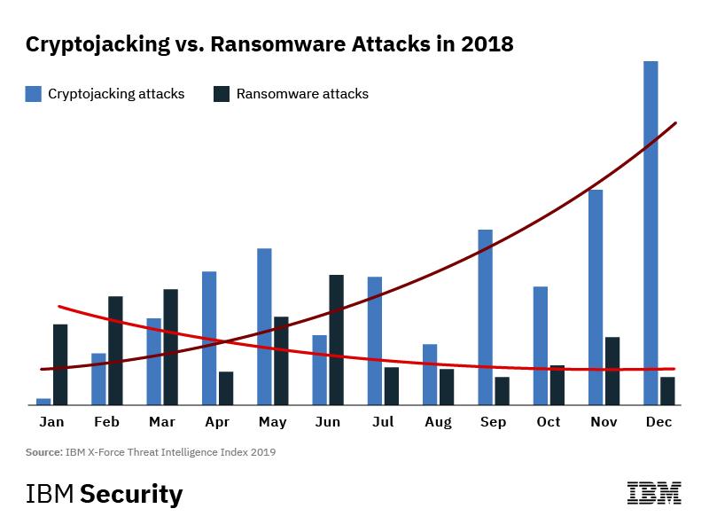 ransomware ir bitcoin)