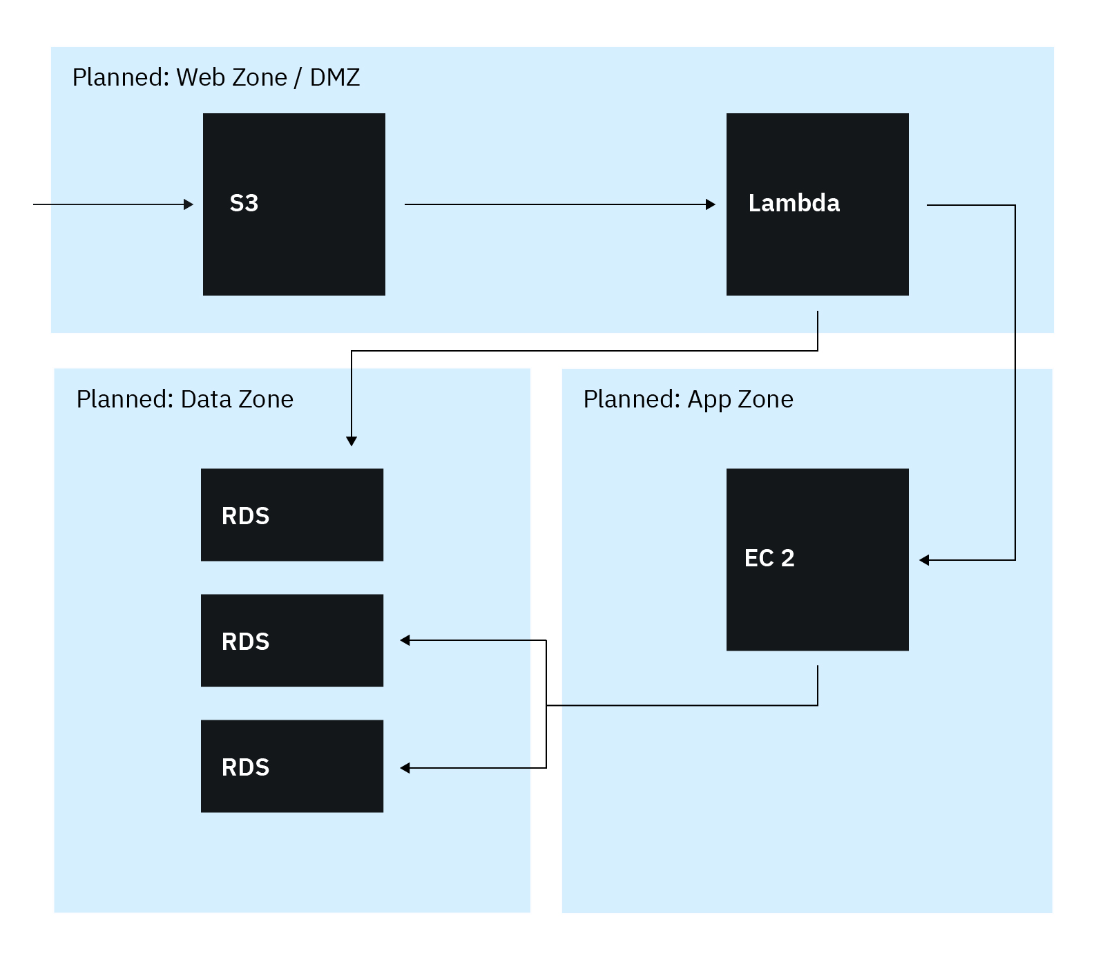 Making The Case For Network Segmentation In Aws