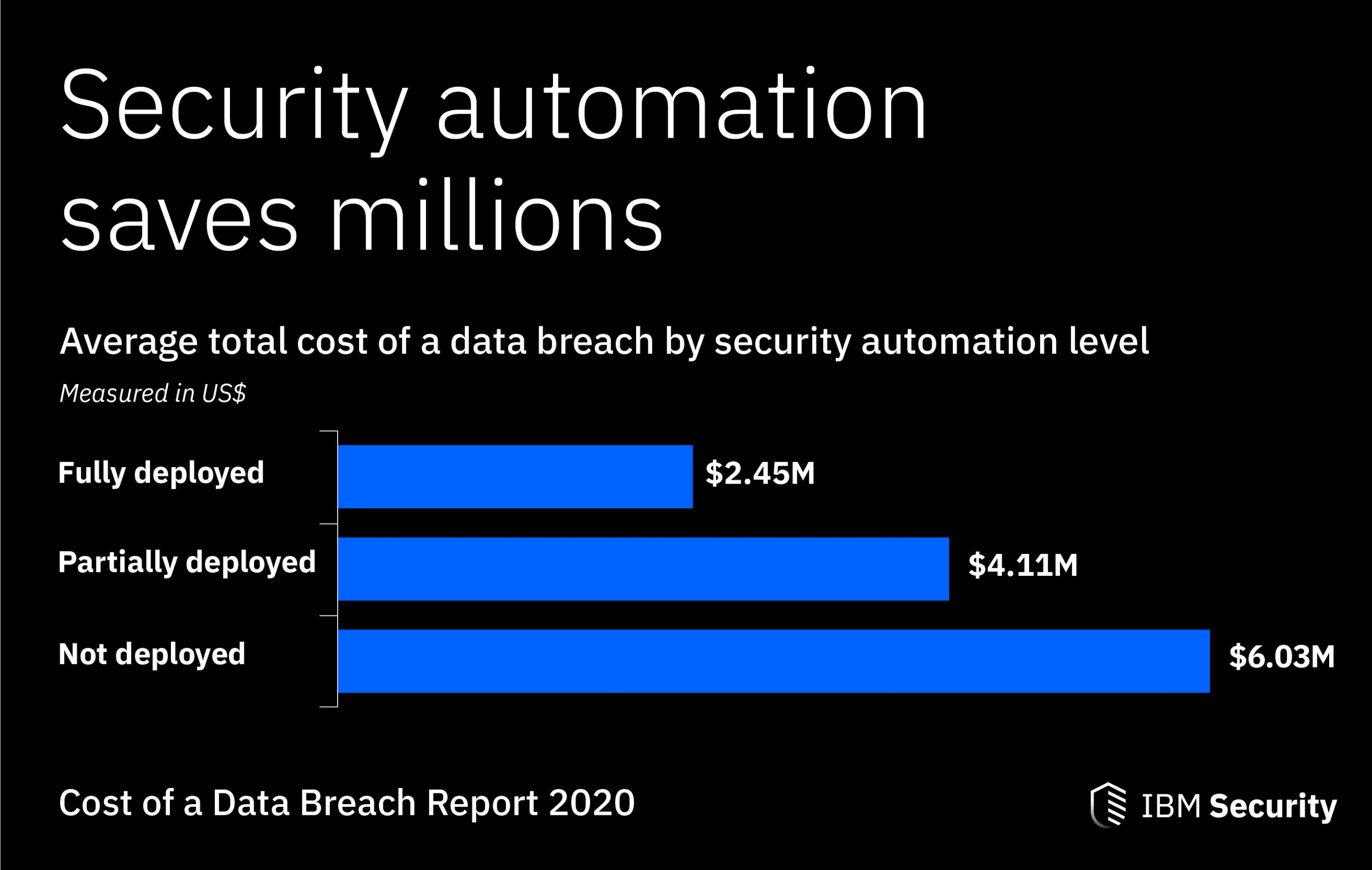 Image result for cost of a data breach